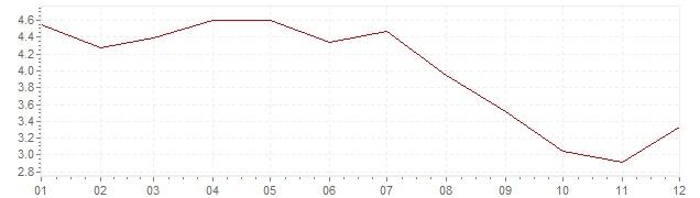 Graphik - Inflation Mexiko 2005 (VPI)