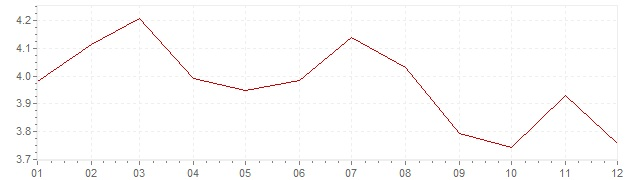 Chart - inflation Mexico 2007 (CPI)
