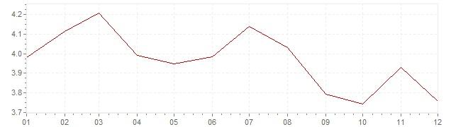 Gráfico – inflação na México em 2007 (IPC)