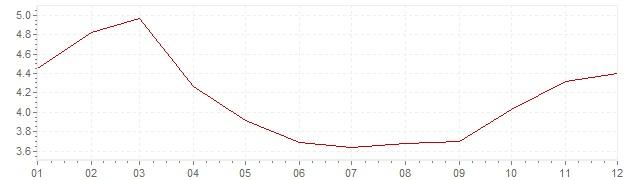 Graphik - Inflation Mexiko 2010 (VPI)