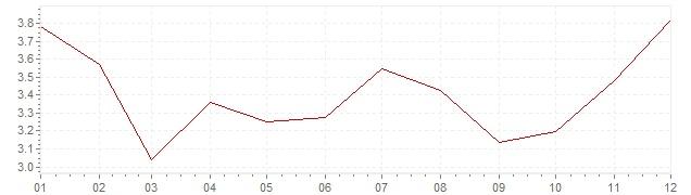 Gráfico – inflação na México em 2011 (IPC)
