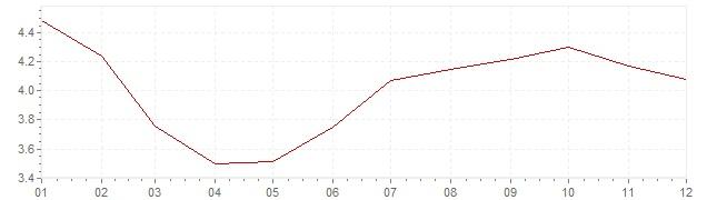 Gráfico – inflação na México em 2014 (IPC)