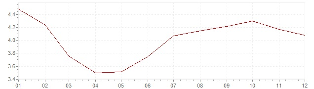 Graphik - Inflation Mexiko 2014 (VPI)