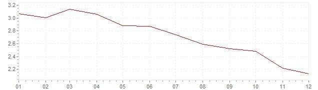 Gráfico – inflação na México em 2015 (IPC)