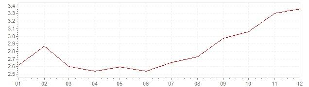 Gráfico - inflación de México en 2016 (IPC)
