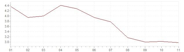 Gráfico – inflação na México em 2019 (IPC)