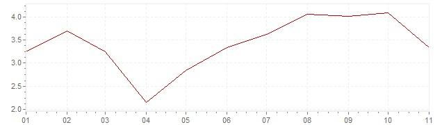 Graphik - Inflation Mexiko 2020 (VPI)