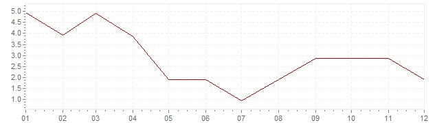 Graphik - Inflation Norwegen 1957 (VPI)