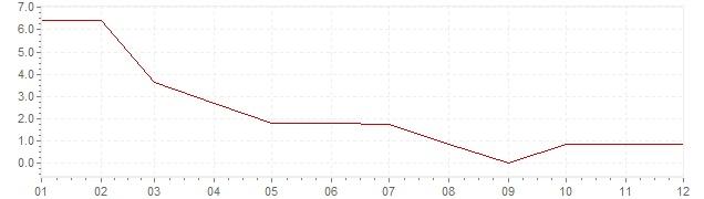 Graphik - Inflation Norwegen 1959 (VPI)