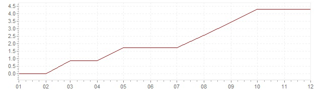 Chart - inflation Norway 1961 (CPI)