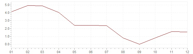 Chart - inflation Norway 1963 (CPI)