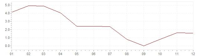 Graphik - Inflation Norwegen 1963 (VPI)
