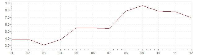 Chart - inflation Norway 1964 (CPI)
