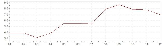 Graphik - Inflation Norwegen 1964 (VPI)