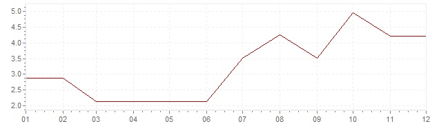 Chart - inflation Norway 1966 (CPI)