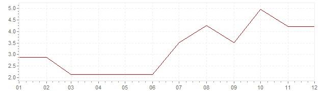 Graphik - Inflation Norvège 1966 (IPC)