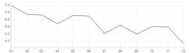 Graphik - Inflation Norvège 1971 (IPC)