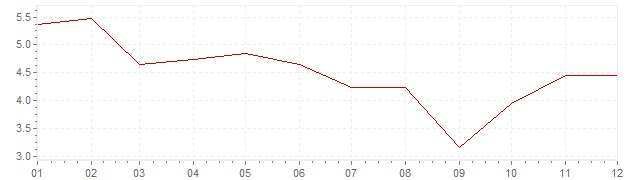 Chart - inflation Norway 1979 (CPI)