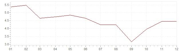 Graphik - Inflation Norvège 1979 (IPC)