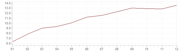 Chart - inflation Norway 1980 (CPI)