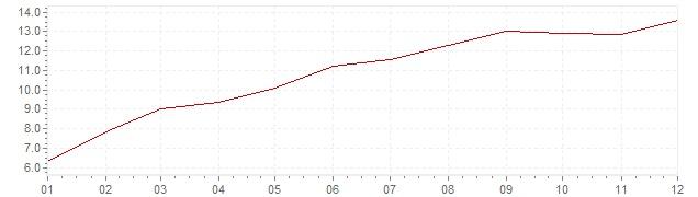 Graphik - Inflation Norvège 1980 (IPC)