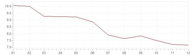 Grafico - inflazione Norvegia 1983 (CPI)