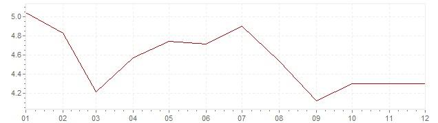 Graphik - Inflation Norvège 1989 (IPC)