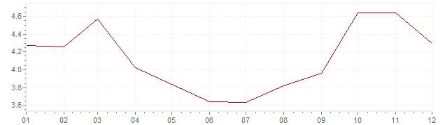 Graphik - Inflation Norwegen 1990 (VPI)