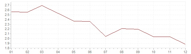 Grafiek - inflatie Noorwegen 1993 (CPI)