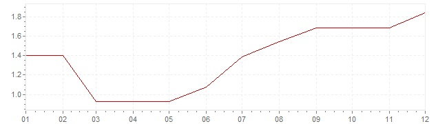 Graphik - Inflation Norvège 1994 (IPC)