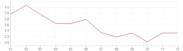 Graphik - Inflation Norwegen 1997 (VPI)