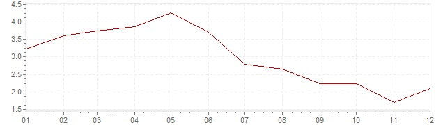 Chart - inflation Norway 2001 (CPI)