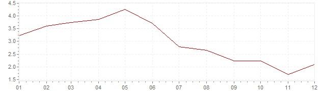 Graphik - Inflation Norvège 2001 (IPC)