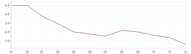 Chart - inflation Norway 2003 (CPI)