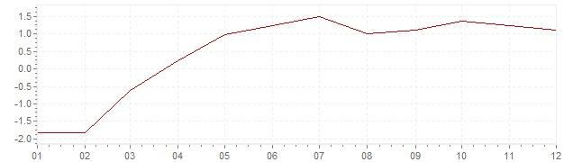 Graphik - Inflation Norwegen 2004 (VPI)