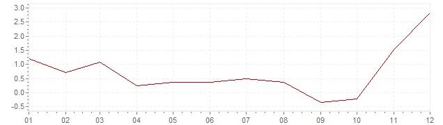 Grafiek - inflatie Noorwegen 2007 (CPI)