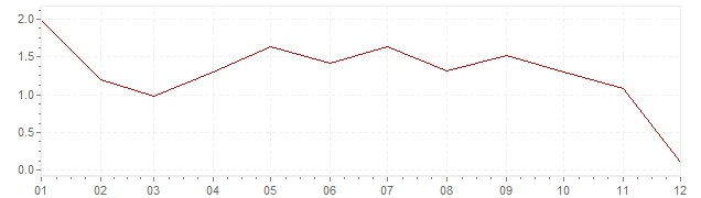 Chart - inflation Norway 2011 (CPI)