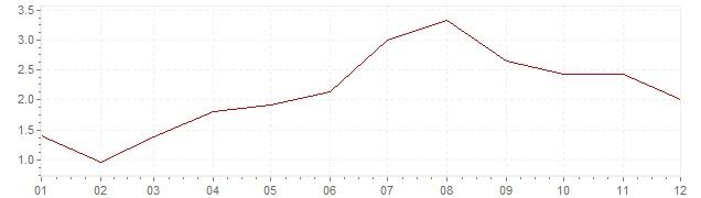 Graphik - Inflation Norwegen 2013 (VPI)