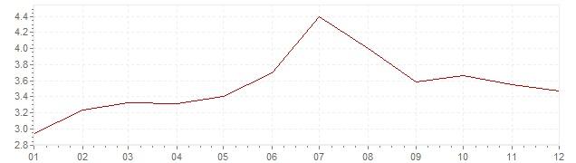 Graphik - Inflation Norwegen 2016 (VPI)