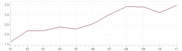 Graphik - Inflation Norwegen 2018 (VPI)