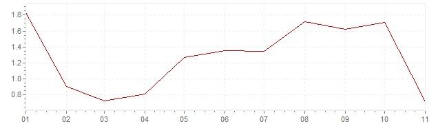 Graphik - Inflation Norwegen 2020 (VPI)