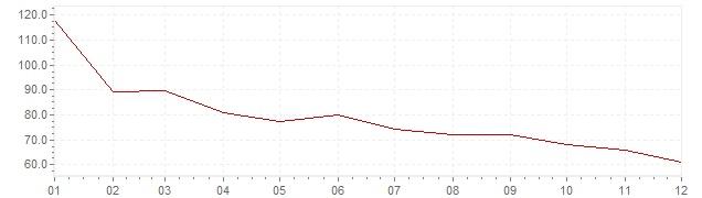 Gráfico – inflação na Polónia em 1991 (IPC)