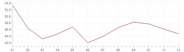 Gráfico - inflación de Polonia en 1992 (IPC)