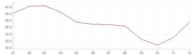 Chart - inflation Poland 1993 (CPI)