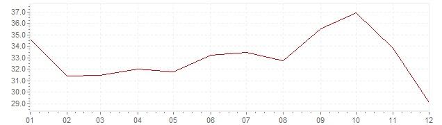 Graphik - Inflation Polen 1994 (VPI)