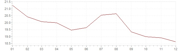 Gráfico – inflação na Polónia em 1996 (IPC)