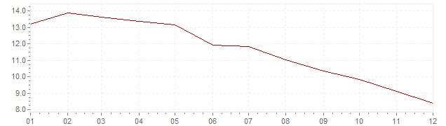 Graphik - Inflation Polen 1998 (VPI)