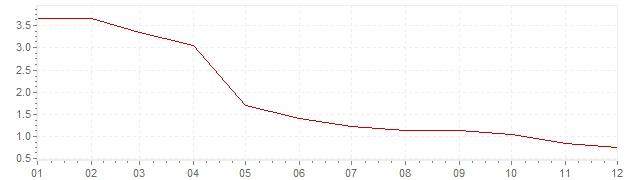 Grafiek - inflatie Polen 2002 (CPI)