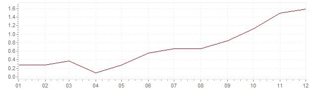 Gráfico – inflação na Polónia em 2003 (IPC)