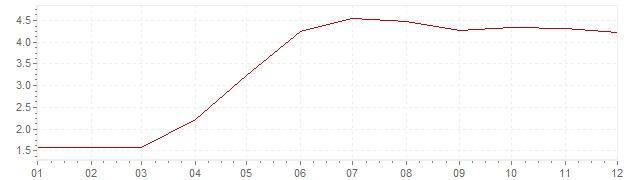 Gráfico – inflação na Polónia em 2004 (IPC)
